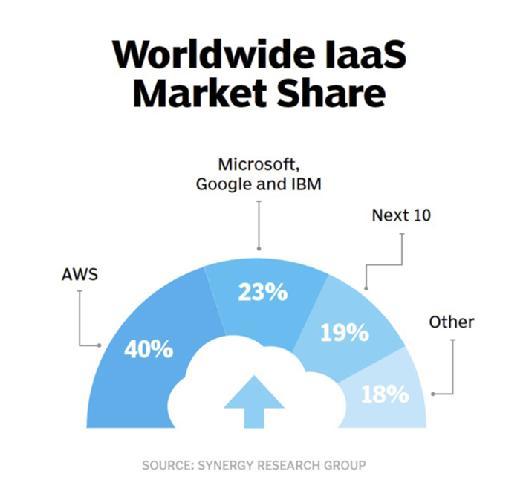 IaaS cloud providers