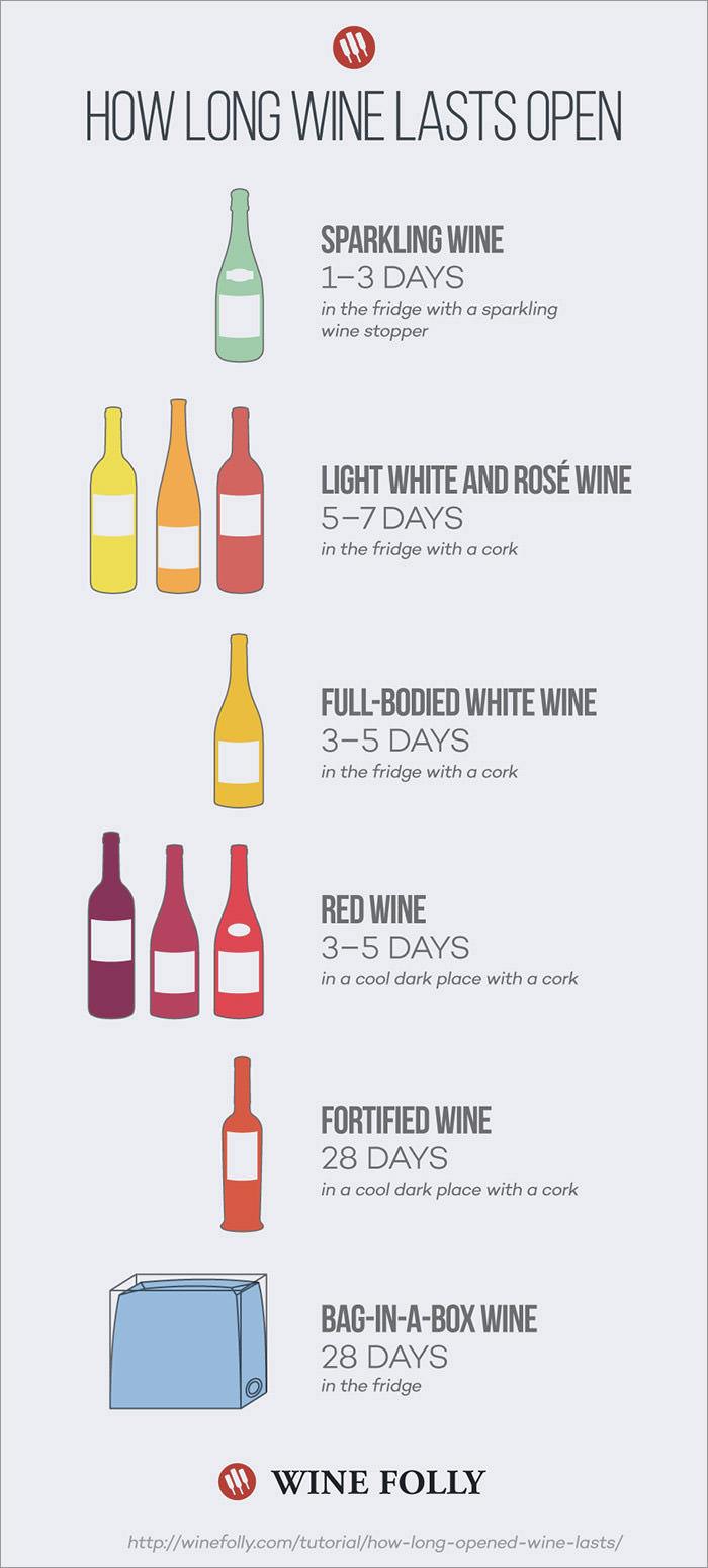 wine-lasts