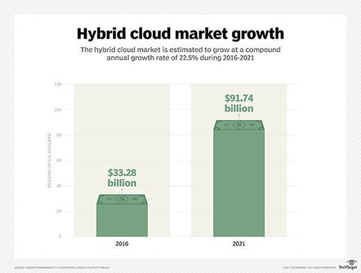 hybrid cloud market growth chart