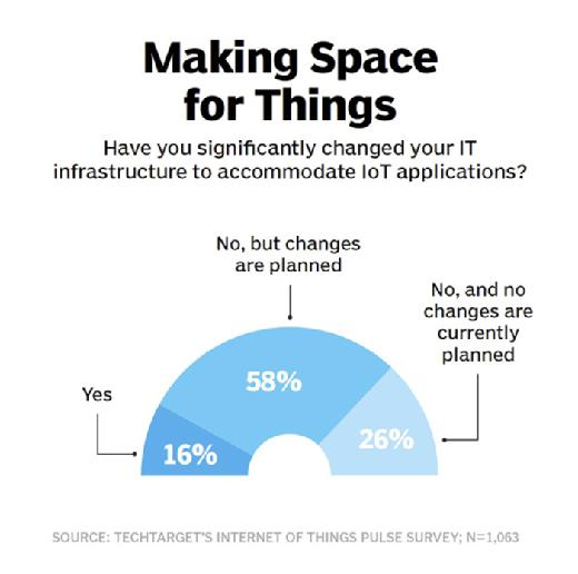 accommodate IoT applications