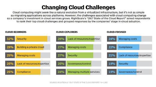 top cloud computing challenges