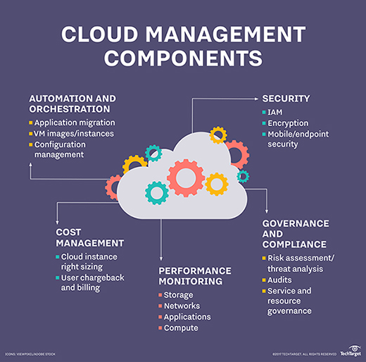 Cloud management, automation and orchestration