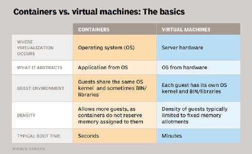 virtual machines versus containers