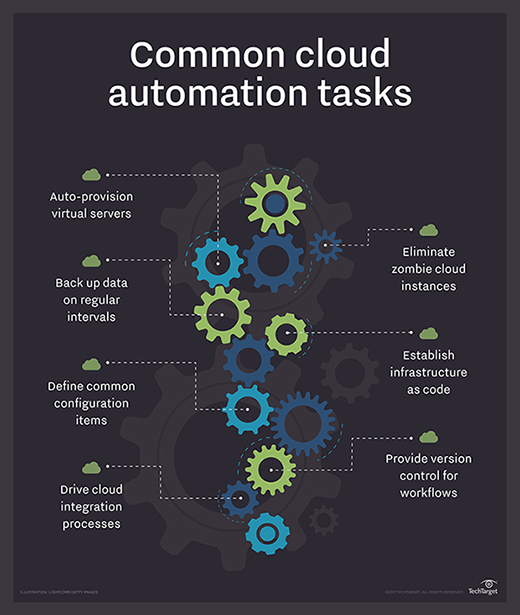 cloud automation tasks