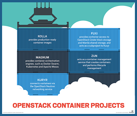 OpenStack container services
