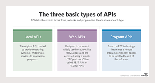 Three kinds of APIs