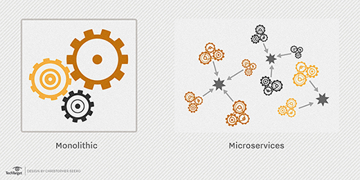microservices image