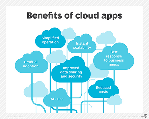 Cloud app benefits