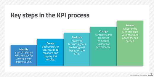 cloud KPIs