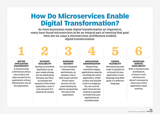 Six ways that microservices help support digital transformation.