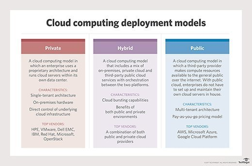 cloud deployment model types of clouds
