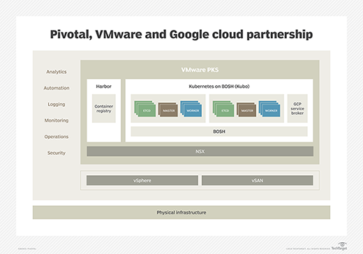 Pivotal, VMware and Google cloud partnership