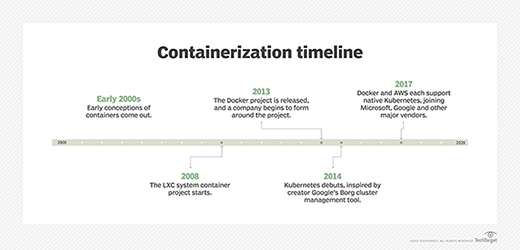 Container development timeline