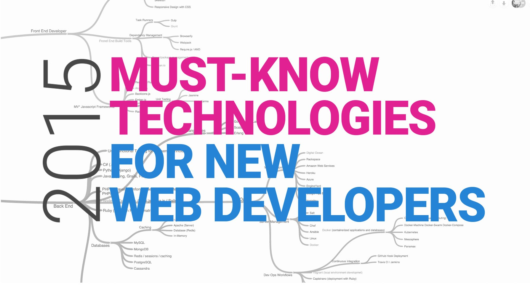 WATCH THIS IF YOU WANT TO BECOME A WEB DEVELOPER! – Web Development