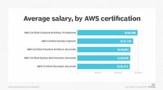 aws cloud certification salary prep exam technolag test